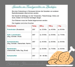 Garzeiten von Fleischberichten im Backofen mit Stoneware von Pampered Chef®